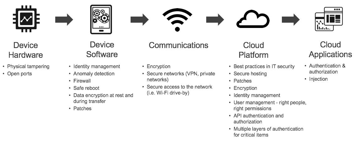 security-walk