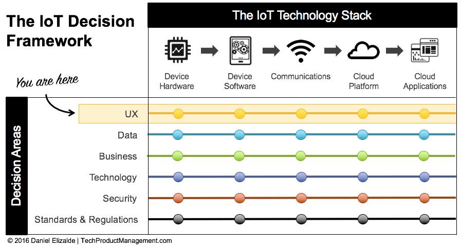 IoT Framework by Daniel Elizalde - UX Decision Area