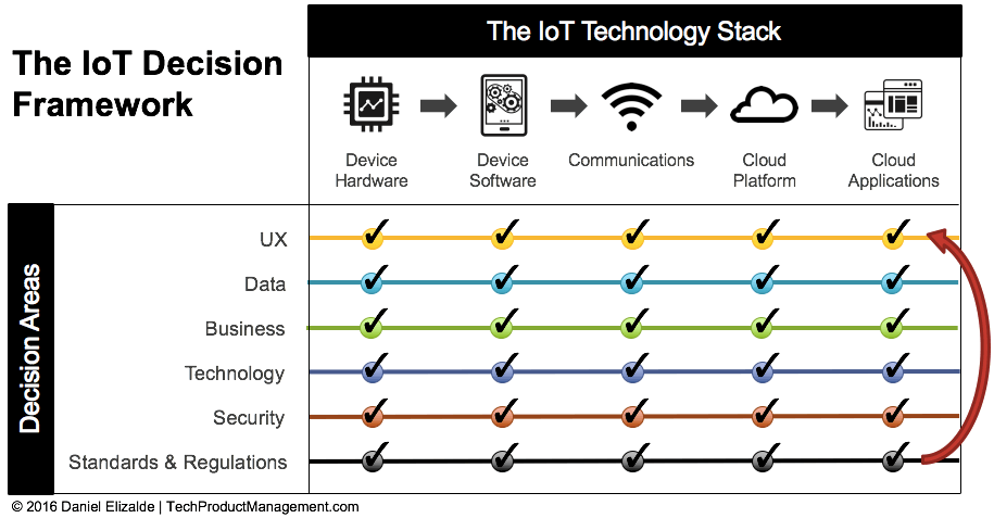 IoT Framework by Daniel Elizalde - Iterate on Decision Areas