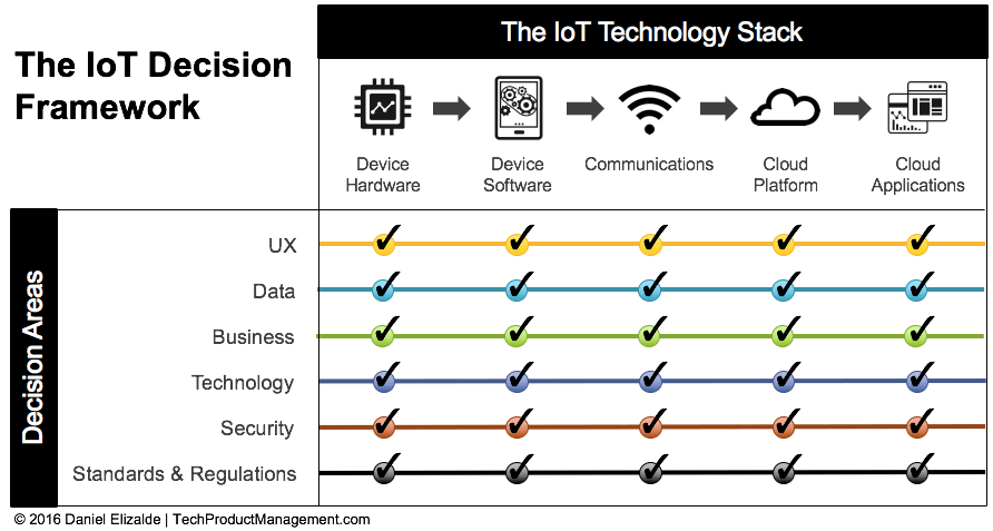 The IoT Decision Framework by Daniel Elizalde - Completed