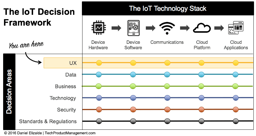 IoT Decision Framework - UX Decision Area
