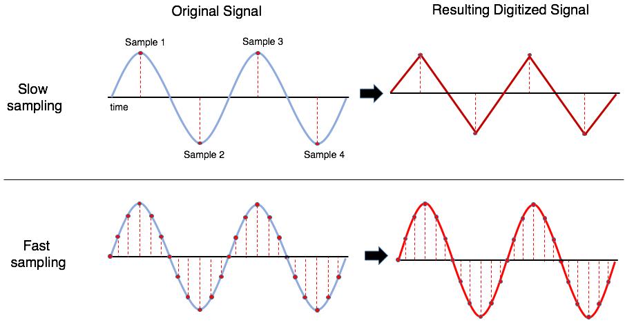 Sampling Rate example