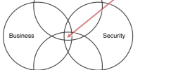 Securing the internet of things - PMs need to be at the center of UX, Business, Tech, and security