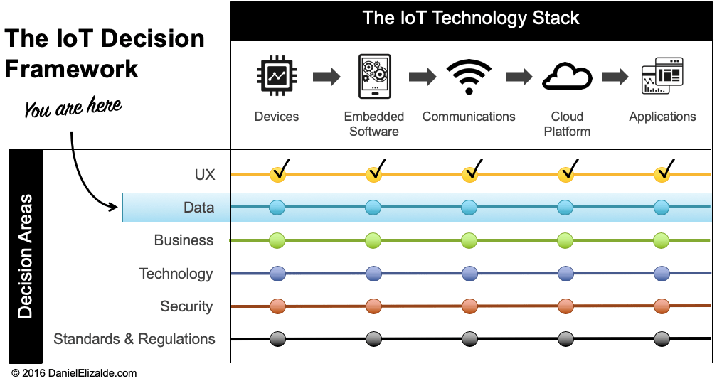 IoT Decision Framework - Data