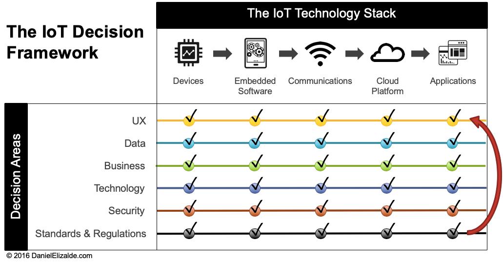 IoT Decision Framework - Check