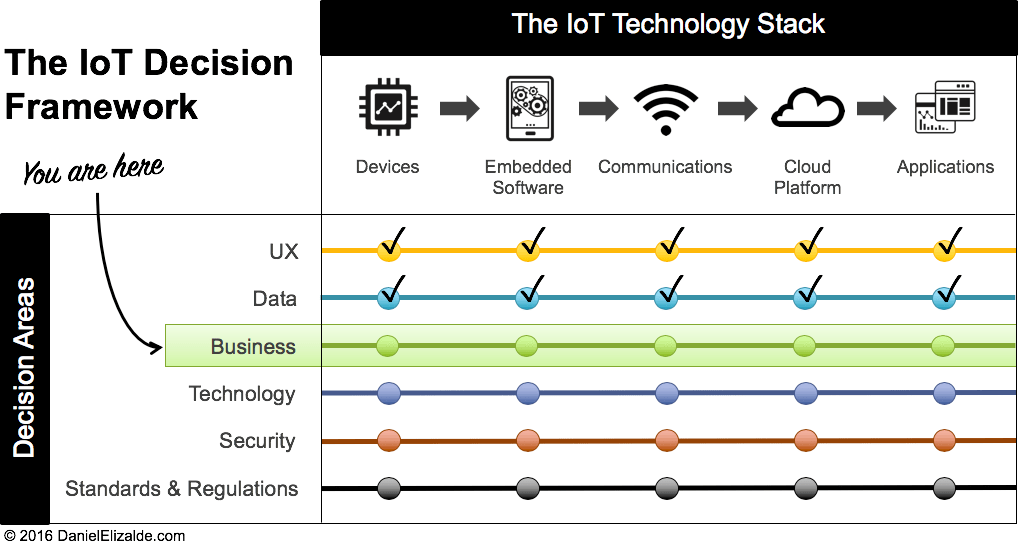 IoT Decision Framework - Business