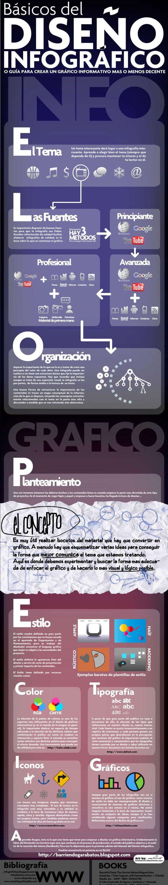 Guía para crear una infografía