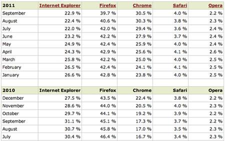 Estadísticas Exploradores 2011