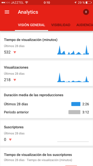 YouTube Vision General