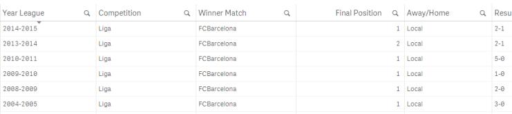 Last Results FCB
