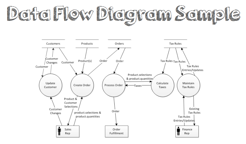 data governance diagram flow