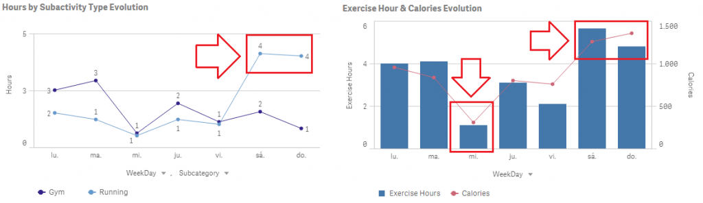 qlik sense insights exercise activity