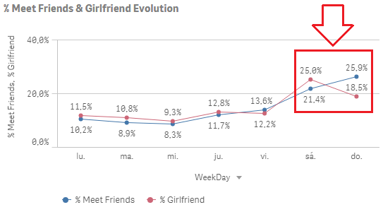 qlik sense insight friend girlfriend analysis