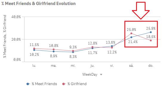 qlik sense insight friend girlfriend analysis