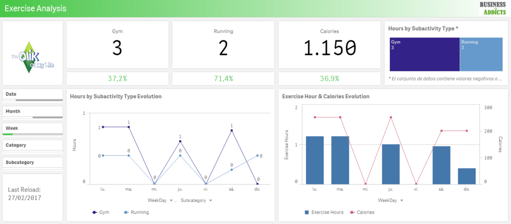 qlik sense exercise analysis app