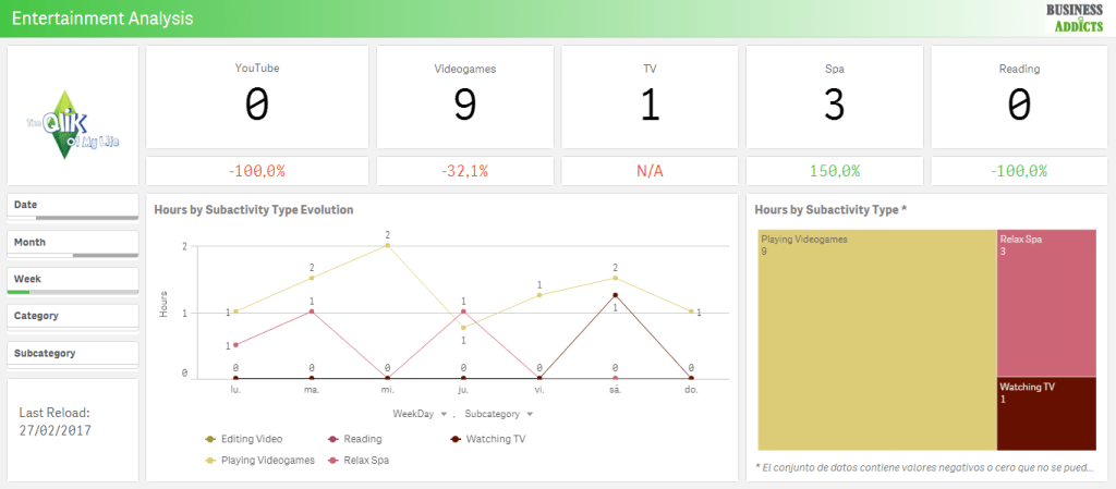 qlik sense app entertainment analysis