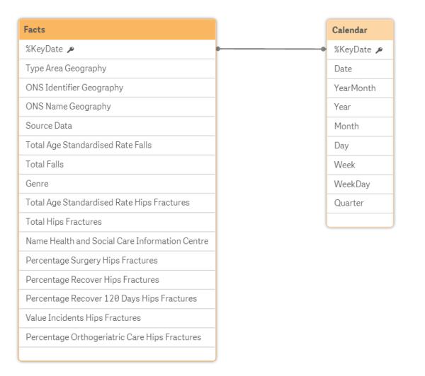 data model qlik sense app