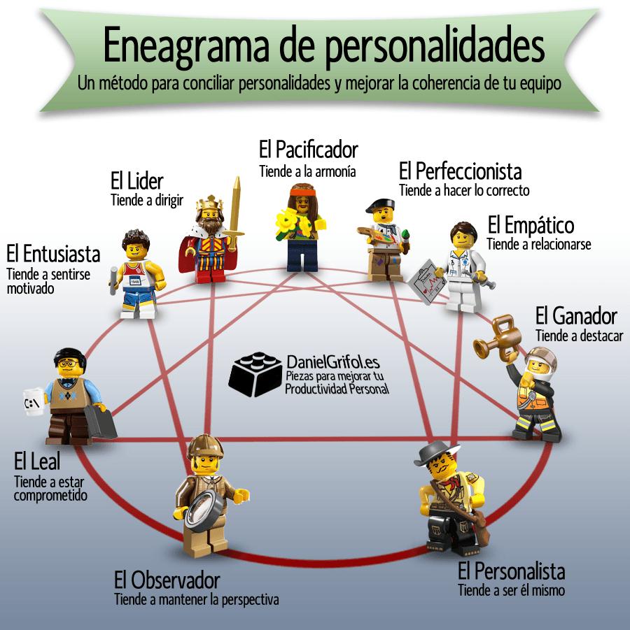 Eneagrama de Personalidades