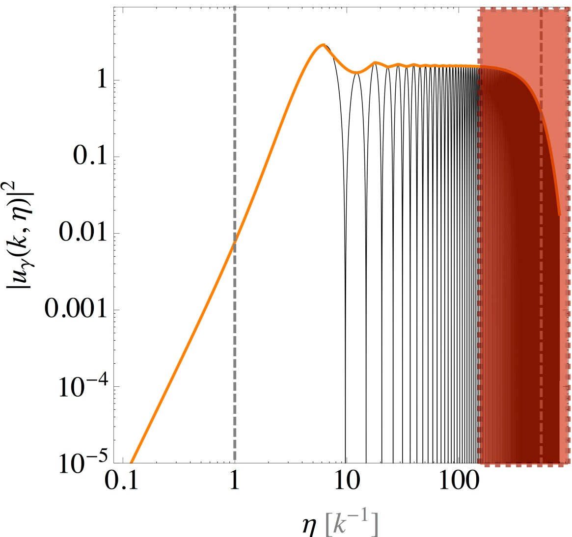 Probing early-universe phase transitions with CMB spectral distortions