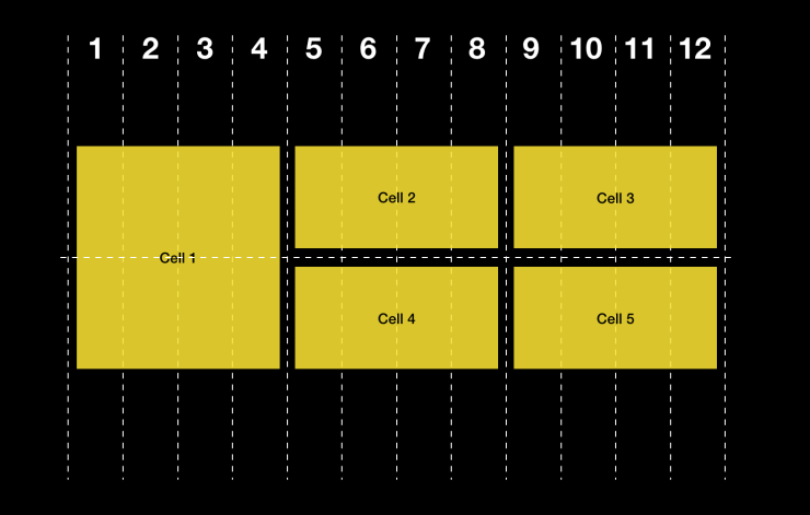 A two-dimensional grid with one item spanning two rows