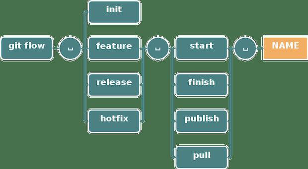 Process Flow Diagram Using Javascript Git Flow Cheatsheet