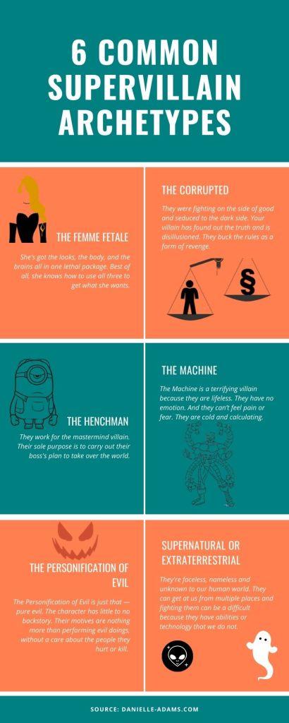 6 Common Supervillain Archetypes Infographic