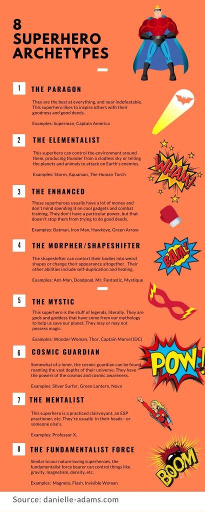 8 Superhero archetype infographic