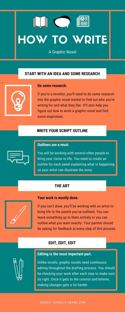 Infographic explaining how to write a graphic novel.