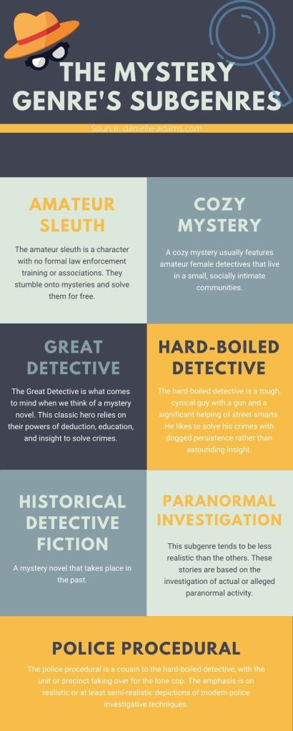Infographic on the mystery subgenres