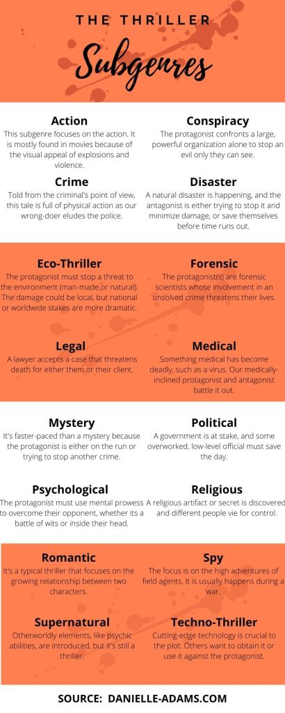 Infographic on the thriller subgenres