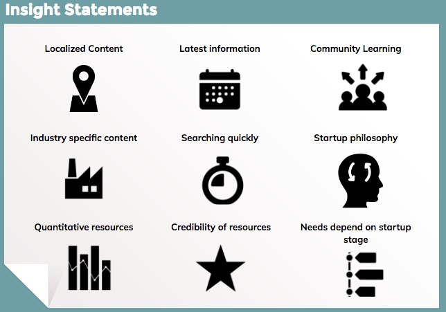 "A slide titled ""Insight Statements."" Each theme is shown with an icon. The themes are: Localized Content, Latest information, Community learning, Industry specific content, Searching quickly, Startup philosophy, Quantitative resources, Credibility of resources, Needs depend on startup stage"