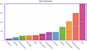 march spending budget expenses