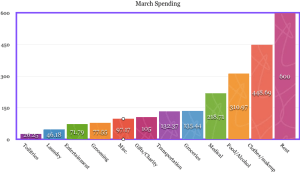 march budget expenses spending