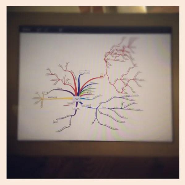 creative process mindmap on ipad
