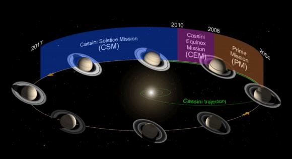 Fases de la misión Cassini (NASA).