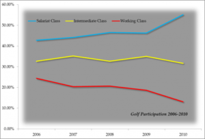 Golf-participation-graph-475x3221-300x203