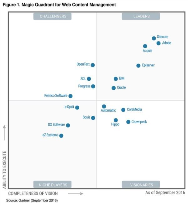 Gartner CMS Magic Quadrant September 2016