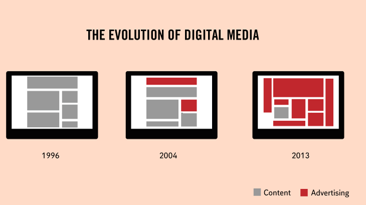 Truth Facts about our daily routines and habits: The evolution of digital media