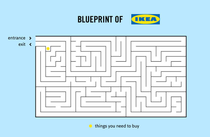 Truth Facts about our daily routines and habits: Blueprint of IKEA