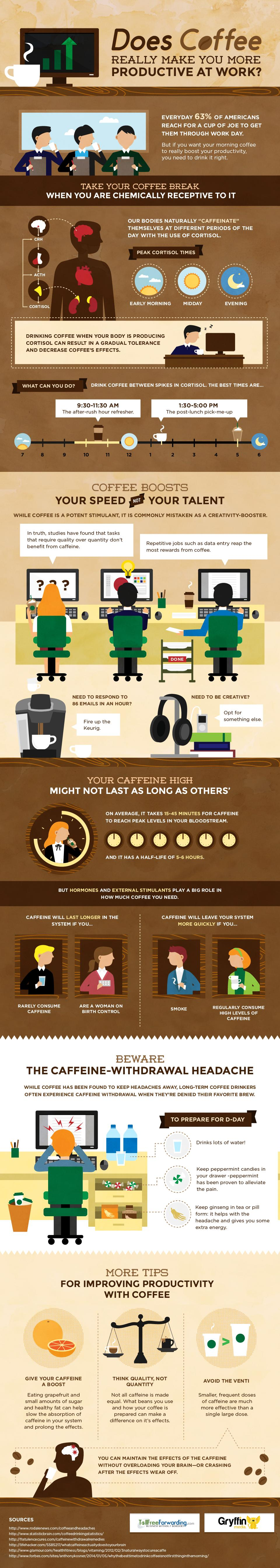 Infographic: How coffee reflects your productivity at work