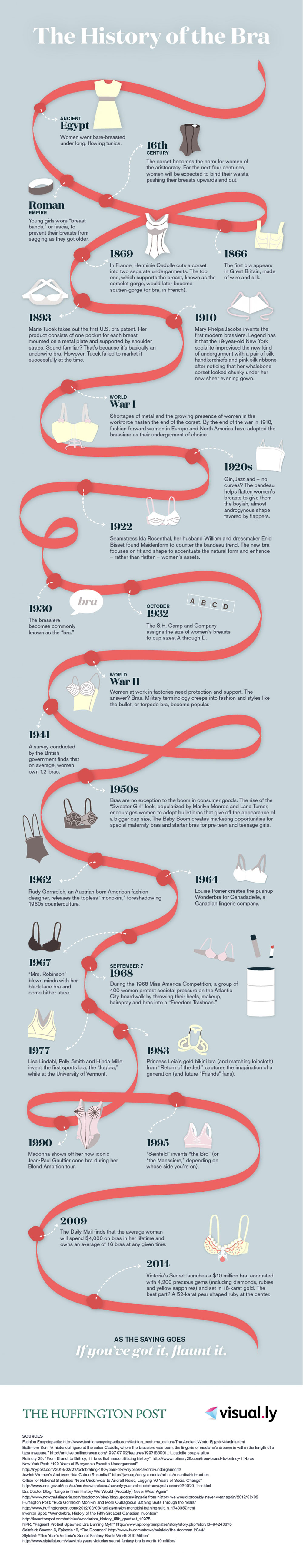 Infographic: The history of the bra