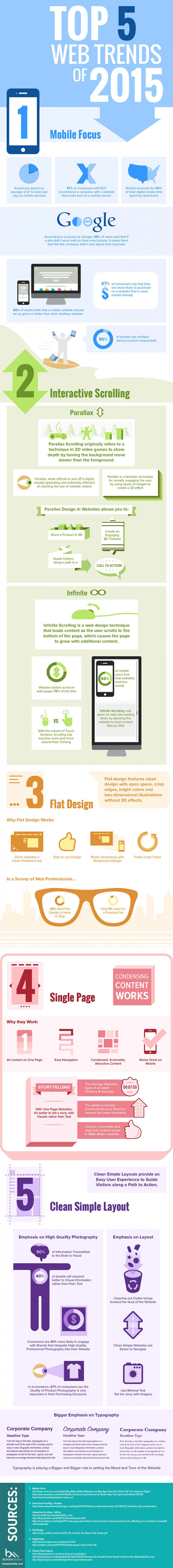 Infographic: Top 5 web trends of 2015