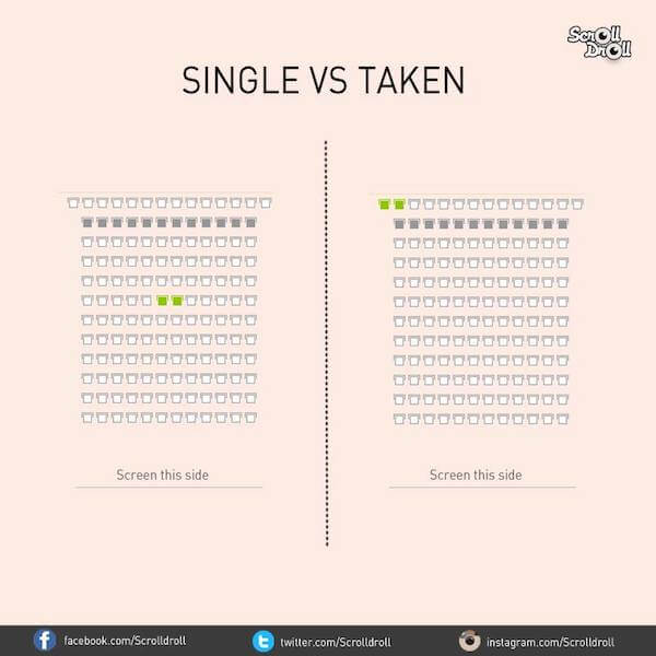 The differences between single and taken men: Movies