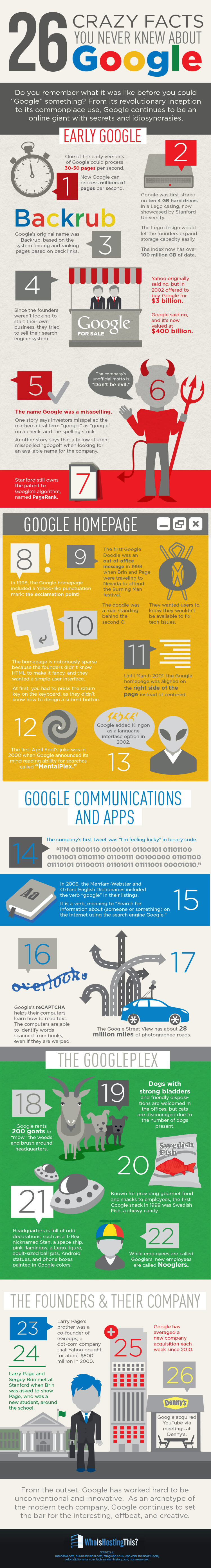 Infographic: 26 crazy facts about Google you probably never knew
