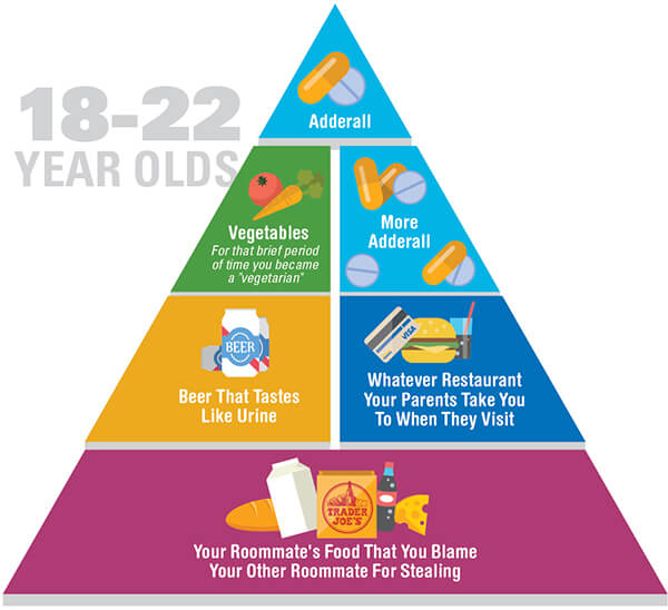 Funny and honest food pyramid for 18-22 year-olds