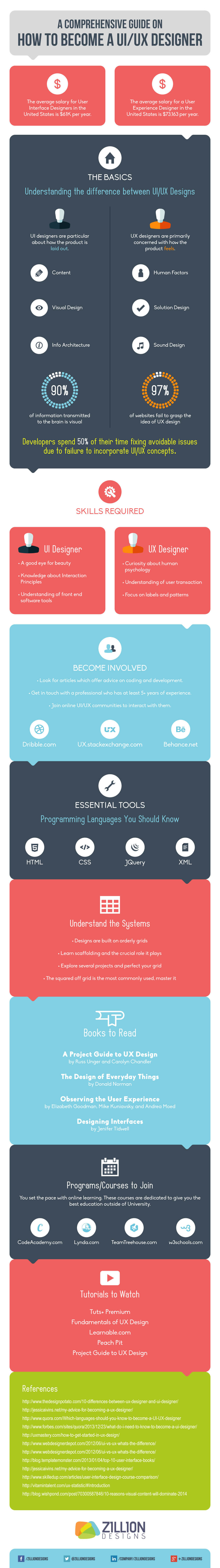 Infographic: A comprehensive guide on how to become a UI designer or a UX designer