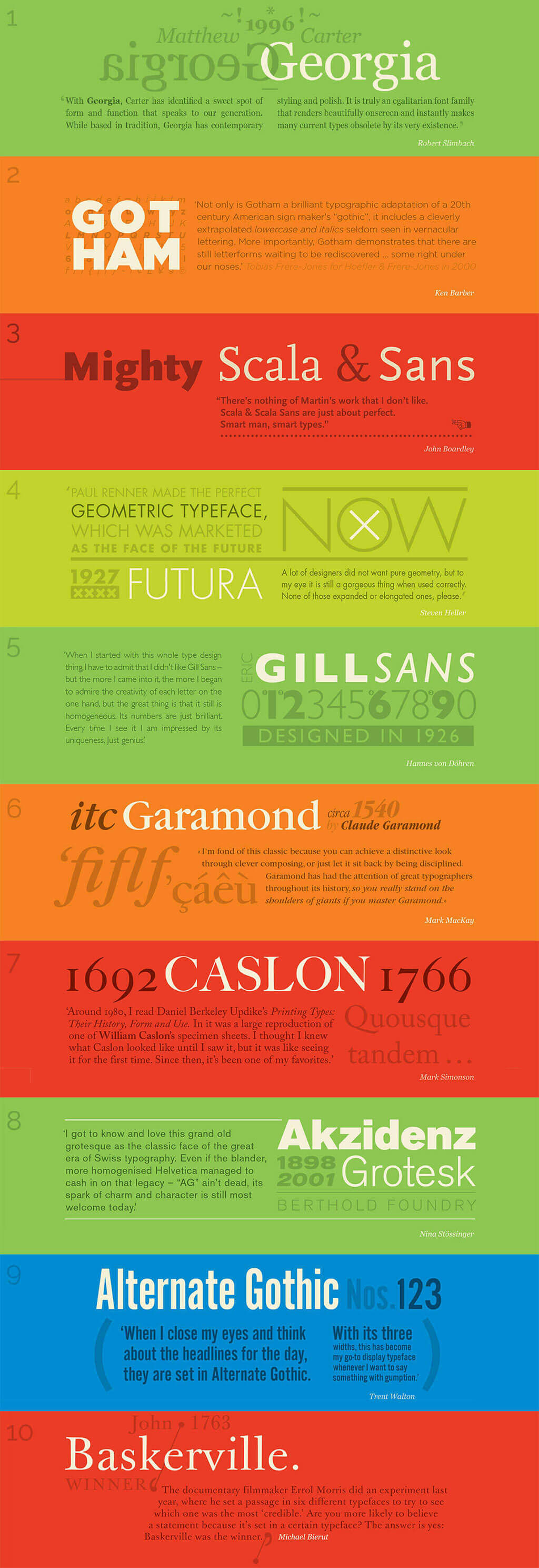 Infographic: Top 10 typefaces most admired by world-renowned designers