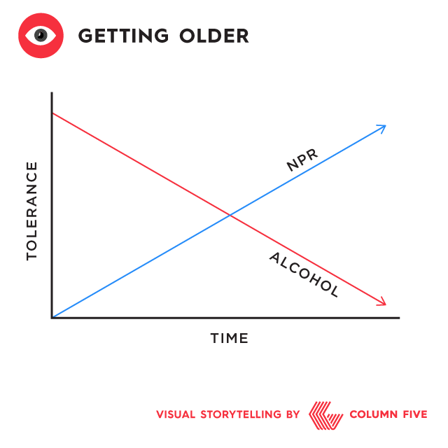 Everyday life chart: Getting older
