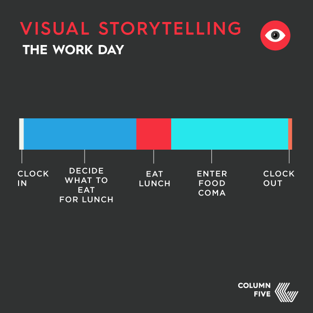 Everyday life chart: The work day