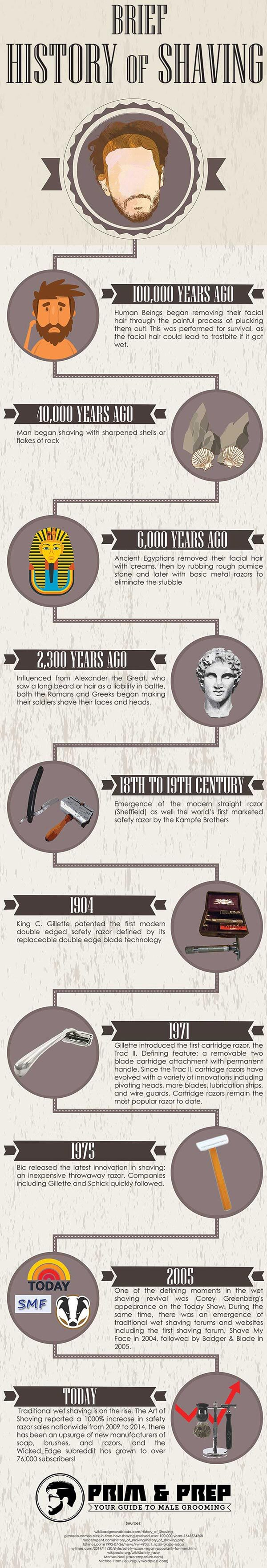 Infographic: Brief history of shaving